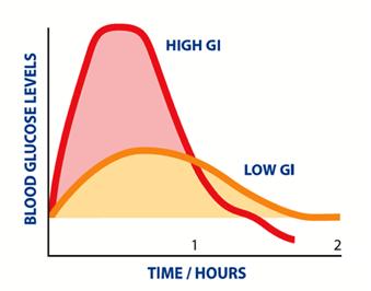 glycaemicindex